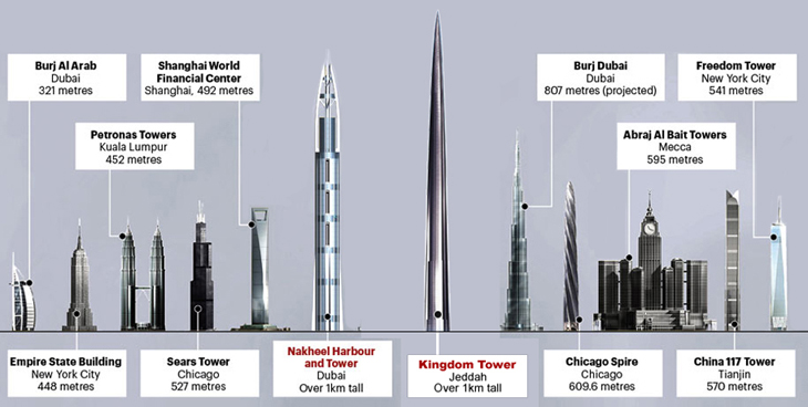 world-towers